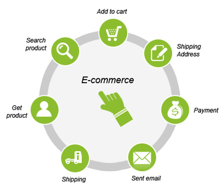 Ecommerce Portal Development Company